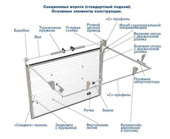 установка Секционных ворот Алютех