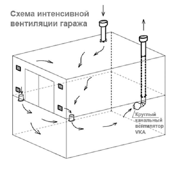 Схема вытяжки в погребе гаража