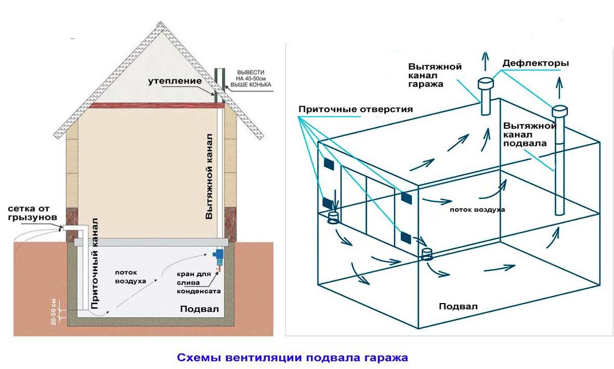 Вентиляция погреба и гаража